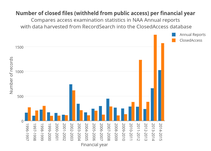 Number of closed files (withheld from public access) per financial yearCompares access examination statistics in NAA Annual reportswith data harvested from RecordSearch into the ClosedAccessdatabase | bar chart made by Wragge | plotly