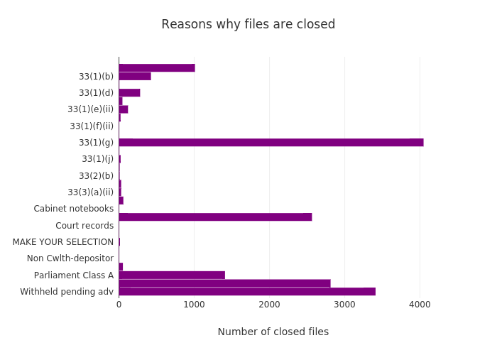 Reasons why files are closed | bar chart made by Wragge | plotly