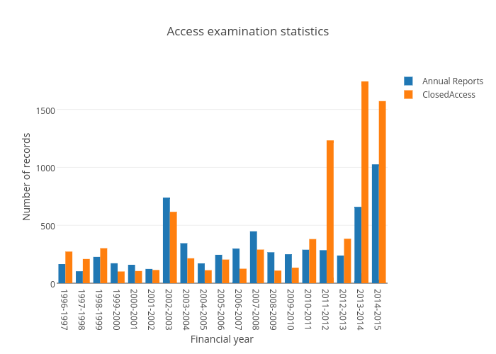 Access examination statistics | bar chart made by Wragge | plotly