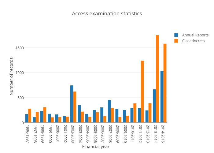 Access examination statistics   bar chart made by Wragge   plotly