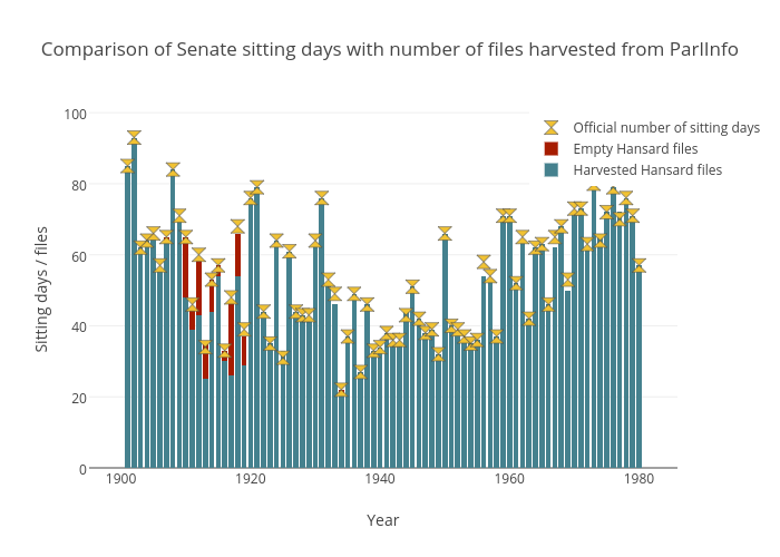 Comparison of Senate sitting days with number of files harvested from ParlInfo | stacked bar chart made by Wragge | plotly