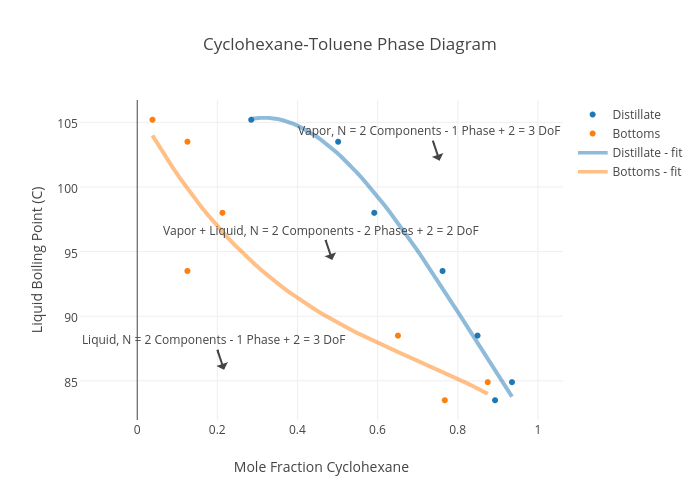 Phase Diagram Cyclohexane Complete Wiring Diagrams