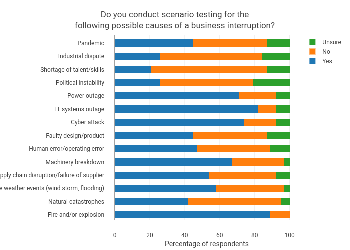 Do you conduct scenario testing for thefollowing possible causes of a business interruption? | stacked bar chart made by Wsanders | plotly