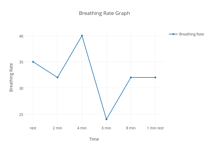 breathing rate graph scatter chart made by wyattroth plotly