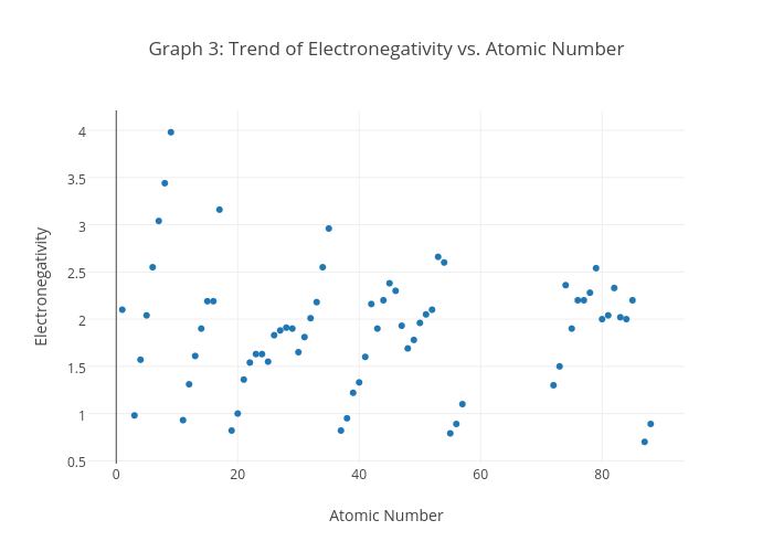 Graph 3 trend of electronegativity vs atomic number scatter graph 3 trend of electronegativity vs atomic number scatter chart made by wyolittleflower plotly ccuart Gallery
