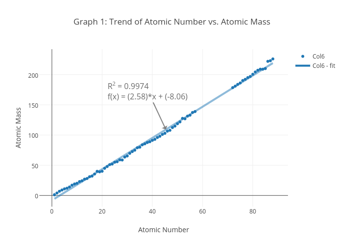 Exceptional Graph 1: Trend Of Atomic Number Vs. Atomic Mass | Scatter Chart Made By  Wyolittleflower | Plotly