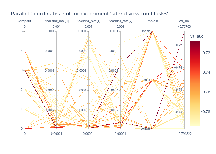 Parallel Coordinates Plot for experiment 'lateral-view-multitask3'   parcoords made by Xavier.bouthillier   plotly