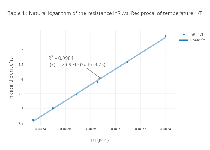 how to draw the reciprocal of a graph