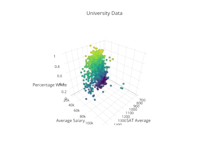 Charts / Graphs - Data Visualization - Research Guides at