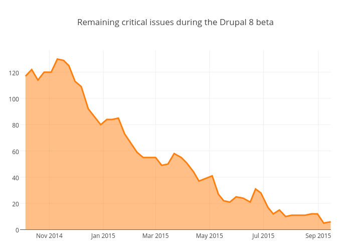 Remaining critical issues during the Drupal 8 beta