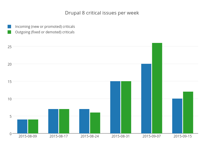 Drupal 8 critical issues per week