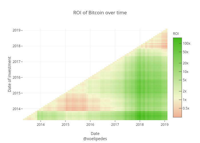 ROI of Bitcoin over time | heatmap made by Xoelop | plotly