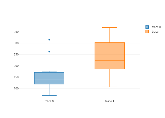 box plot made by Xuzhaoqing | plotly