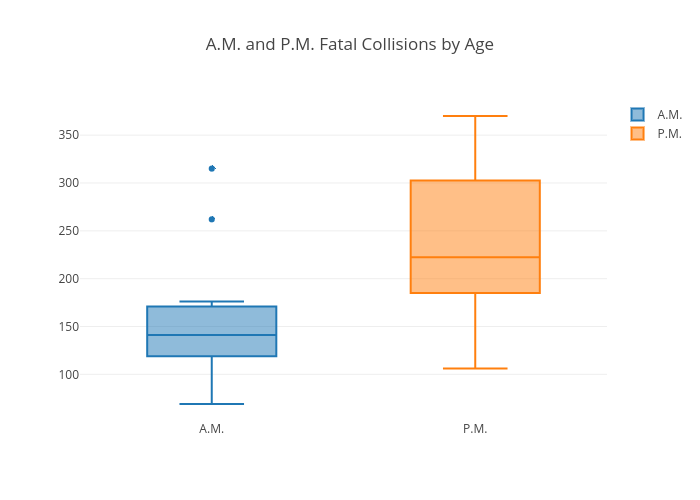 A.M. and P.M. Fatal Collisions by Age | box plot made by Xuzhaoqing | plotly