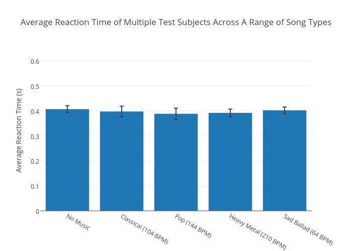 Average Reaction Time of Multiple Test Subjects Across A