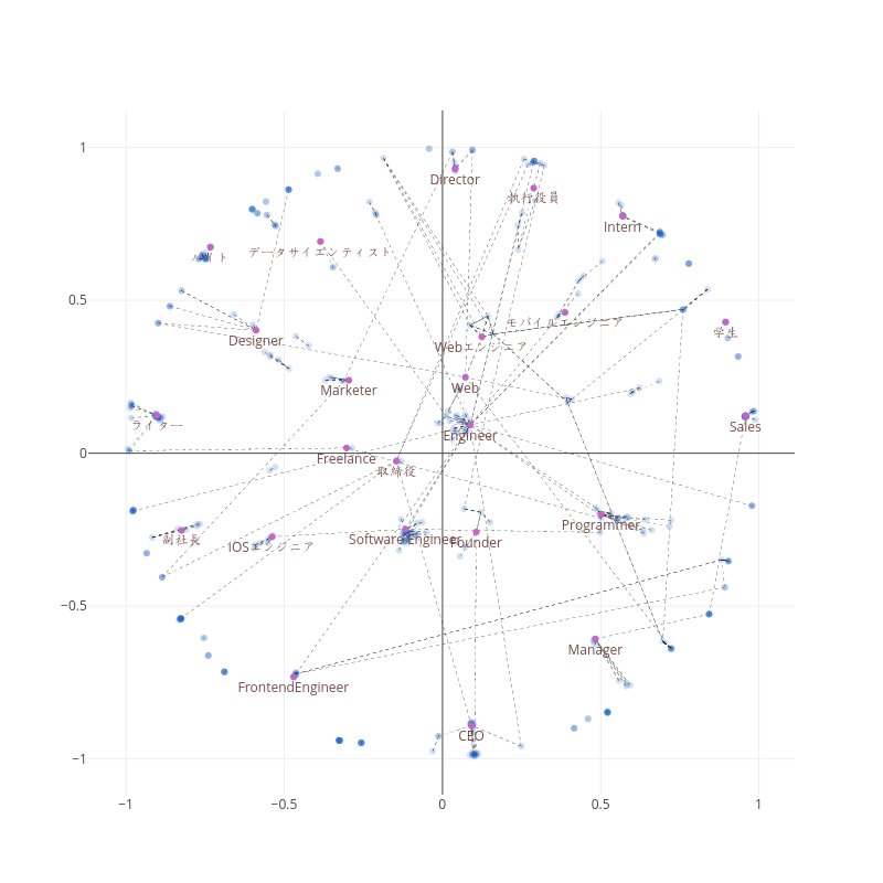 made by Yamad07 | plotly