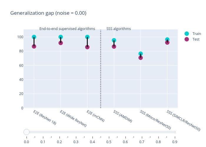 Generalization gap (noise = 0.00) | scatter chart made by Yaminibansal | plotly