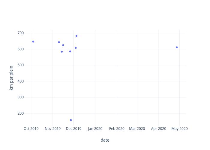 km par plein vs date   scatter chart made by Yankim.tran   plotly