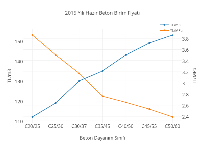 2015 Yılı Hazır Beton Birim Fiyatı   scatter chart made by Yasin.engin   plotly