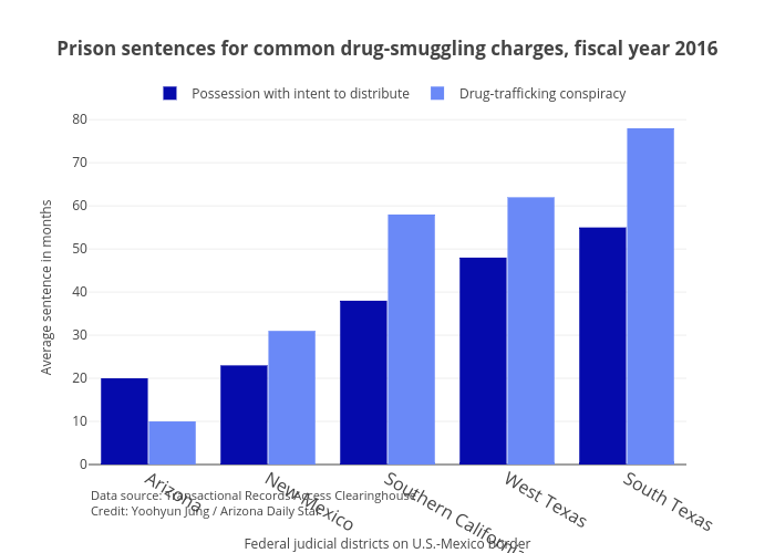 Prison Sentences For Common Smuggling Charges Fiscal Year 2016 Grouped Bar Chart