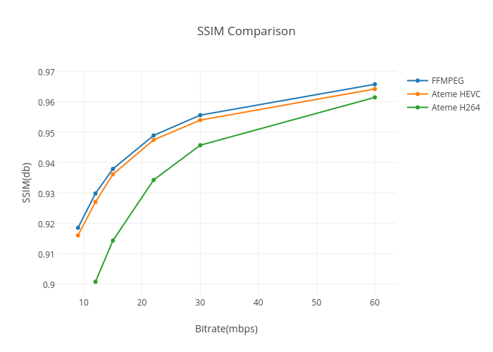SSIM Comparison | scatter chart made by Yorkiepie | plotly