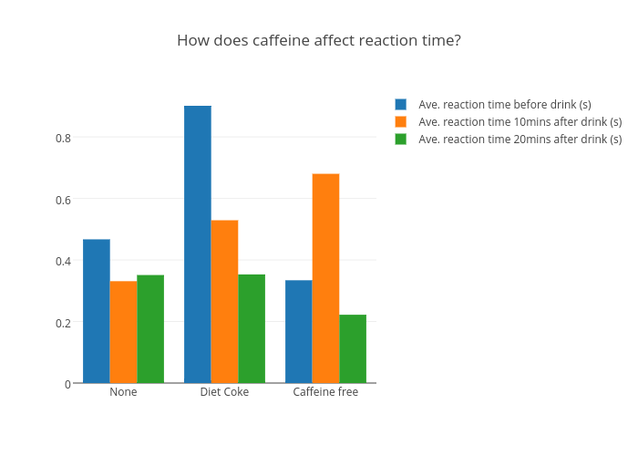 caffeine and reaction time essay Illinois state university isu red: research and edata theses and dissertations 3-3-2016 the effects of caffeine on reaction time of two neurocognitive tests.