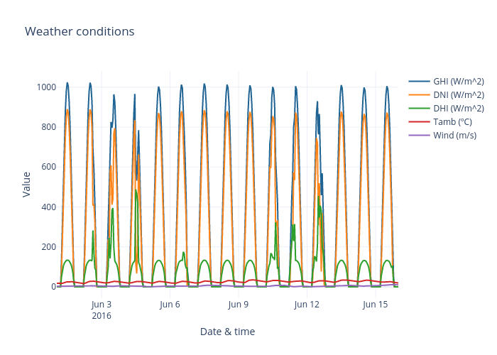Weather conditions | line chart made by Zapzap40 | plotly