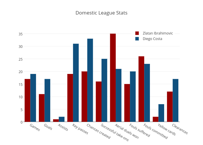 Domestic League Stats