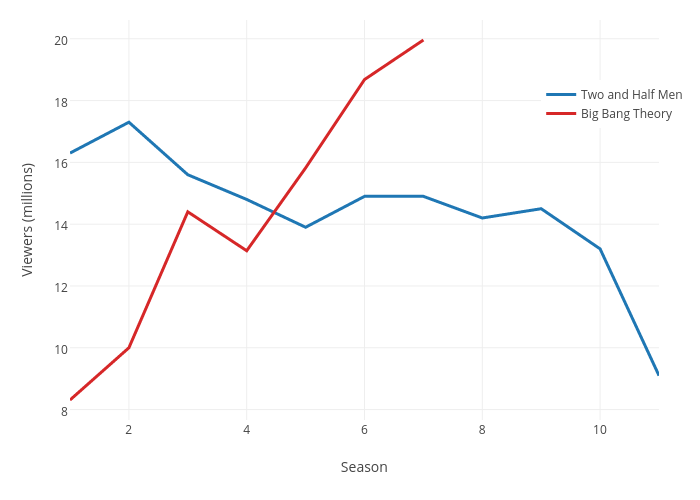 Viewers (millions) vs Season