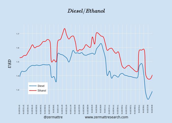 $$ Diesel / Ethanol $$