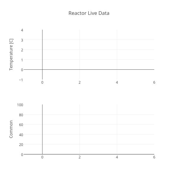 Reactor Live Data