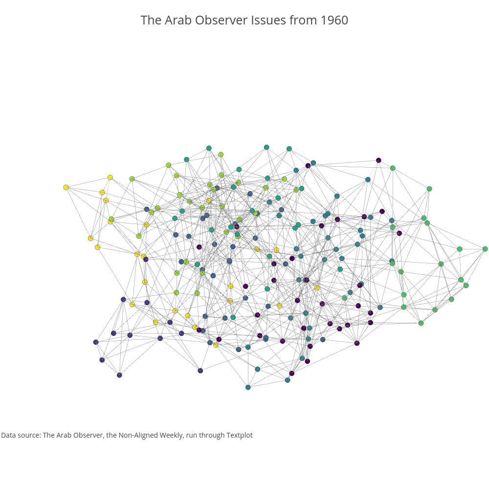 The Arab Observer Issues from 1960 | scatter3d made by Zgleblanc | plotly