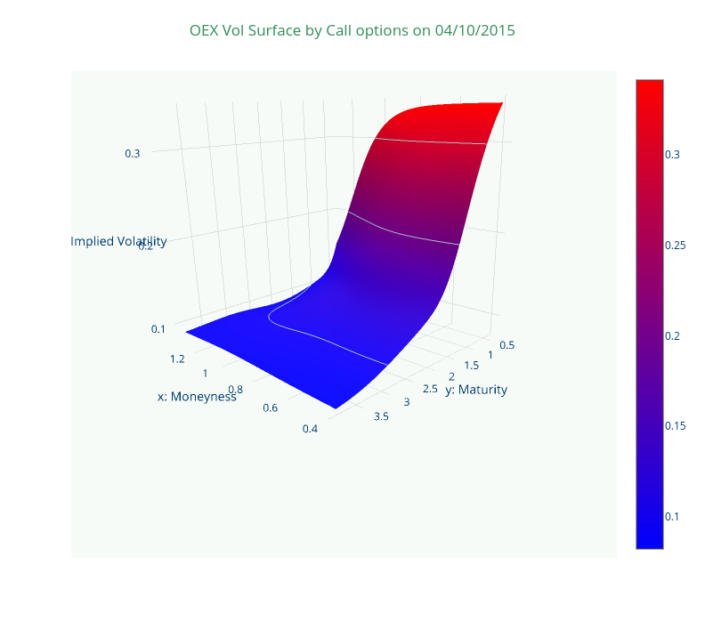 OEX Vol Surface by Call options on 04/10/2015 | surface made by Zhaozhi0505 | plotly