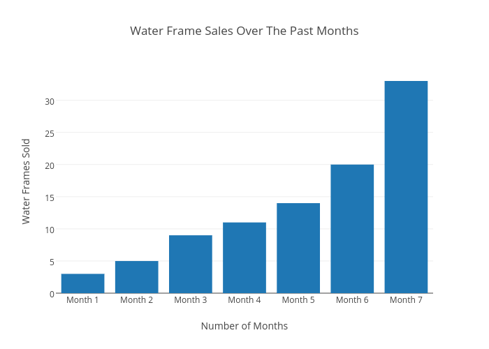 Water Frame Sales Over The Past Months   bar chart made by Zombie922 ...
