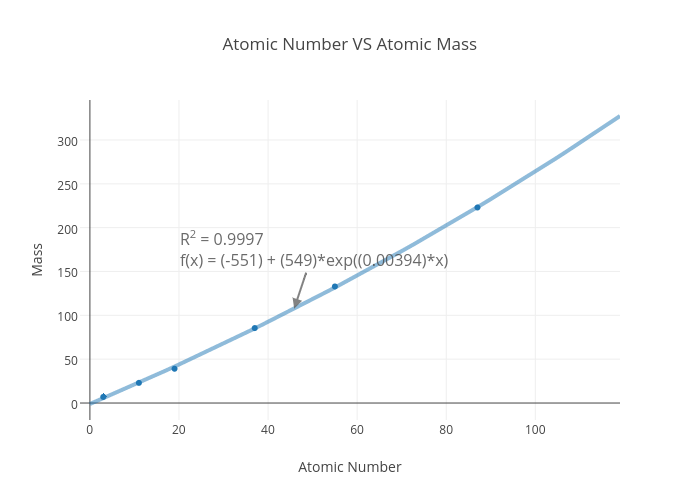 Atomic Number VS Atomic Mass | Scatter Chart Made By Zombieluv | Plotly