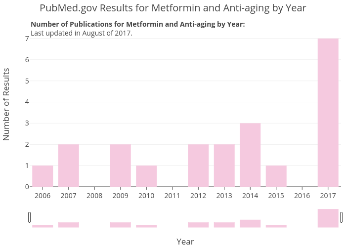 PubMed.gov Results for Metformin and Anti-aging by Year | bar chart made by Zwintrob | plotly