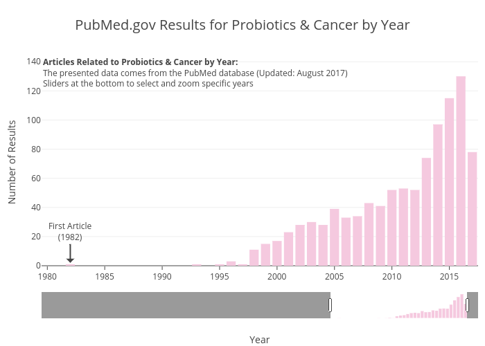 PubMed.gov Results for Probiotics & Cancer by Year | bar chart made by Zwintrob | plotly