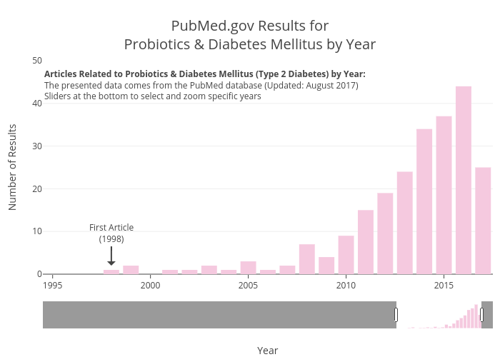 PubMed.gov Results forProbiotics & Diabetes Mellitus by Year | bar chart made by Zwintrob | plotly
