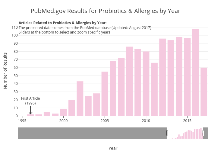 PubMed.gov Results for Probiotics & Allergies by Year | bar chart made by Zwintrob | plotly