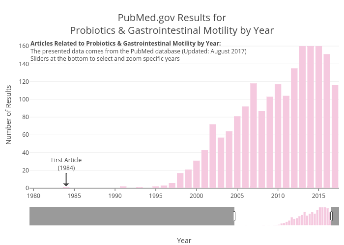 PubMed.gov Results forProbiotics & Gastrointestinal Motility by Year | bar chart made by Zwintrob | plotly