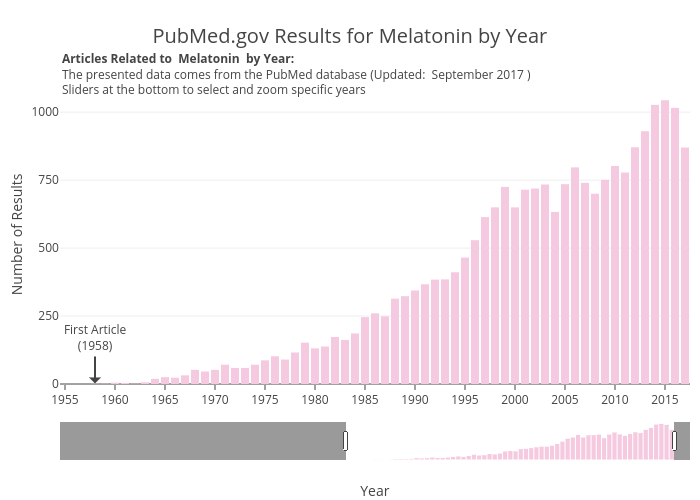 PubMed.gov Results for Melatonin by Year   bar chart made by Zwintrob   plotly
