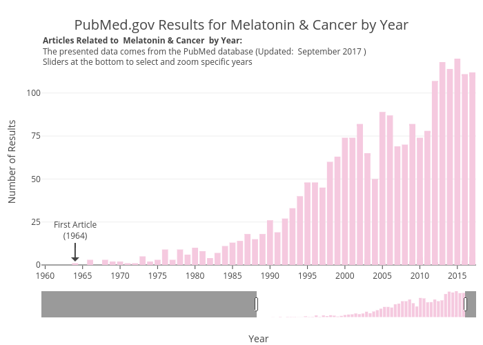 PubMed.gov Results for Melatonin & Cancer by Year | bar chart made by Zwintrob | plotly