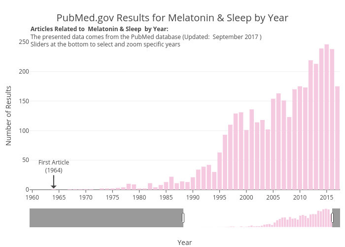 PubMed.gov Results for Melatonin & Sleep by Year | bar chart made by Zwintrob | plotly