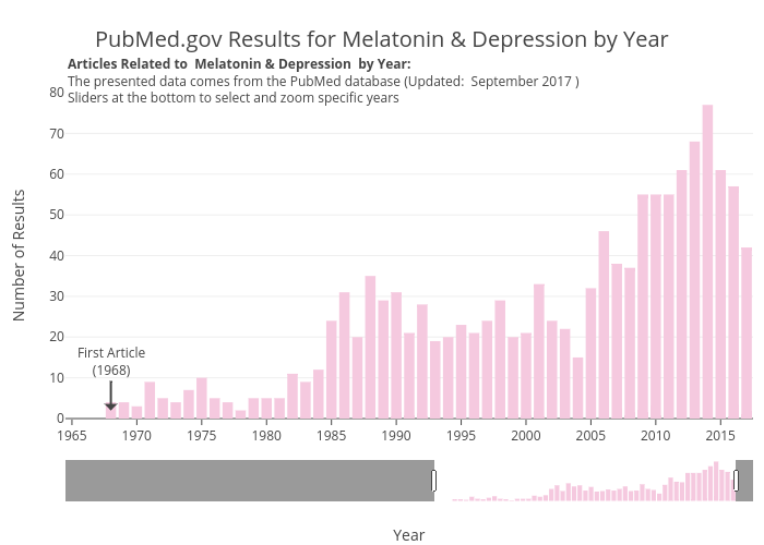 PubMed.gov Results for Melatonin & Depression by Year   bar chart made by Zwintrob   plotly