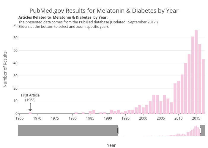 PubMed.gov Results for Melatonin & Diabetes by Year   bar chart made by Zwintrob   plotly