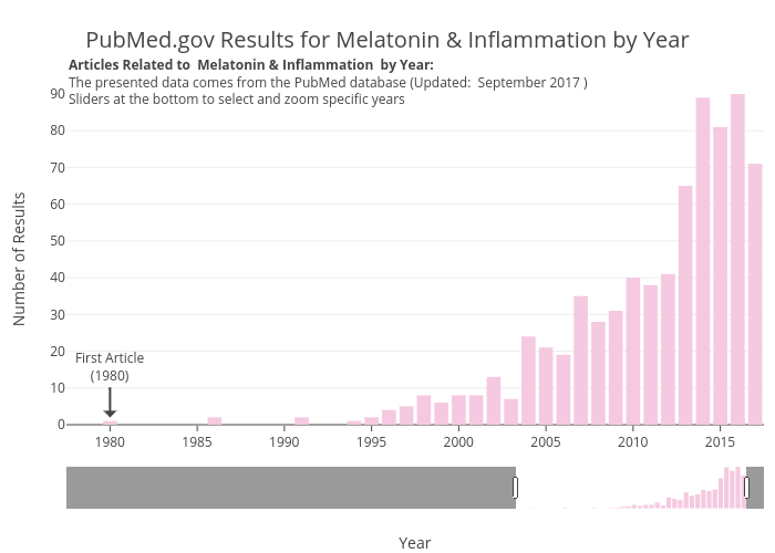 PubMed.gov Results for Melatonin & Inflammation by Year | bar chart made by Zwintrob | plotly