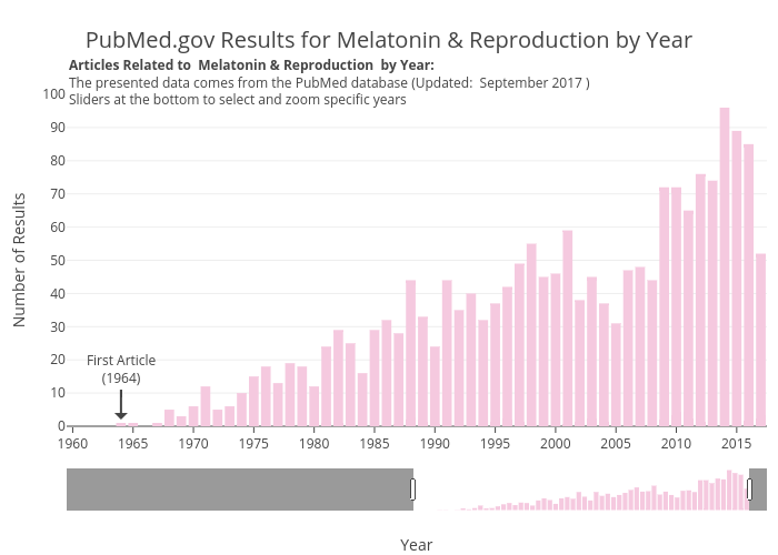 PubMed.gov Results for Melatonin & Reproduction by Year | bar chart made by Zwintrob | plotly