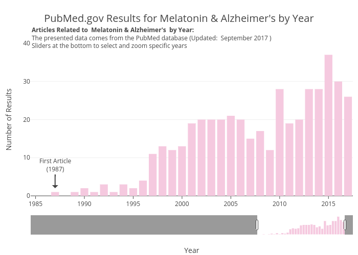 PubMed.gov Results for Melatonin & Alzheimer's by Year | bar chart made by Zwintrob | plotly
