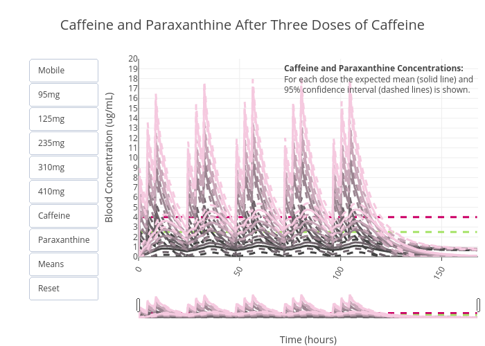 Caffeine and Paraxanthine After Three Doses of Caffeine | line chart made by Zwintrob | plotly
