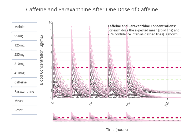 Caffeine and Paraxanthine After One Dose of Caffeine | line chart made by Zwintrob | plotly